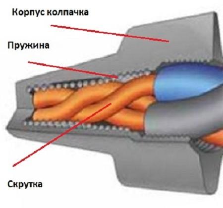 использование колпачков сиз 3