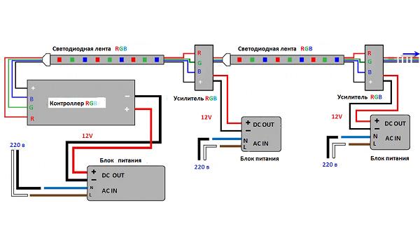 подключение светодиодной ленты RGB к блоку