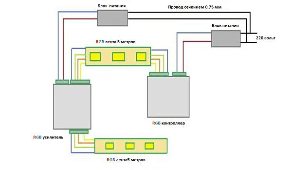 подключение светодиодной ленты RGB к сети