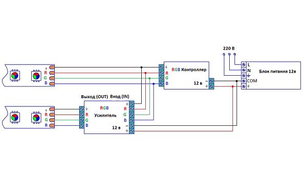 подключение светодиодной ленты RGB в комнате